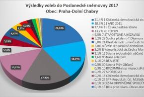 Výsledky voleb do Poslanecké sněmovny 2017