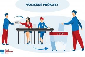 Voličský průkaz (Zdroj: ČSÚ)
